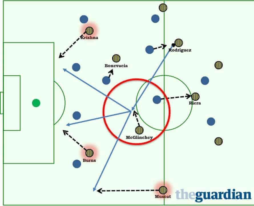 Wellington Phoenix's main attacking pattern.