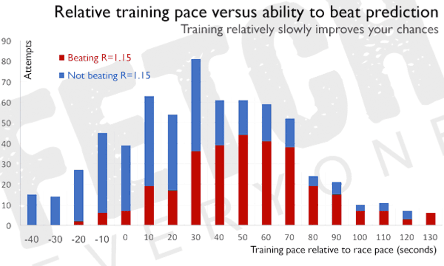 Relative training pace versus ability to beat prediction.