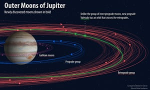 Astronomers have discovered twelve new moons orbiting Jupiter, bringing the total number of Jovian moons to 79.