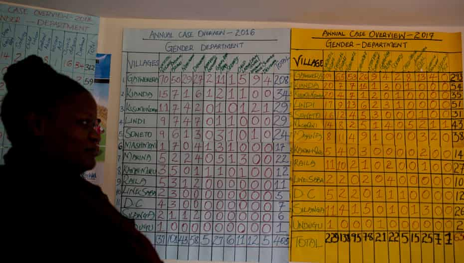 Handwritten charts attached to the wall of an office run by a women's rights group in Kibera show reported figures for gender violence.