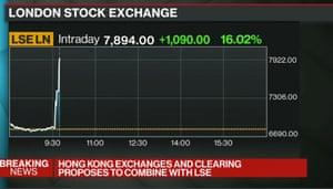 London stock exchange share price