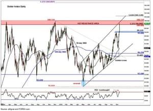 Dollar Index breaches 100