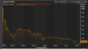 Alphawave's share price