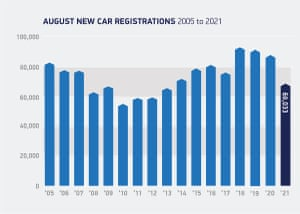 UK car sales August 2021