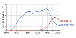 Google Ngram of obsessed with v obsessed by