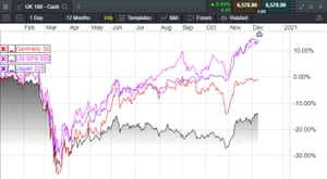 The FTSE 100 vs the DAX, Nikkei and S&P 500 in 2020