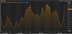 Pound vs US dollar over the last quarter