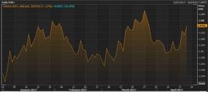 The euro vs the US dollar