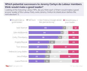 Polling on next Labour leader