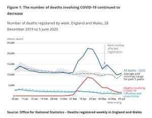 Coronavirus deaths and excess death figures