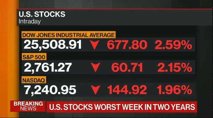 Dow slides as US stock market suffers worst week in two