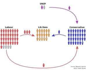 Voting trajectory of 100 representative Remain voters.