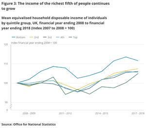 UK income distribution