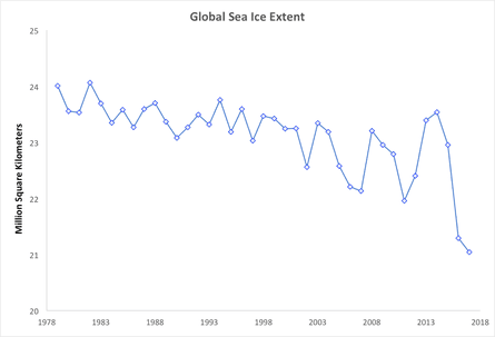 Annual average global sea ice extent data from the National Snow and Ice Data Center.