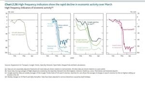 Bank of England economic forecasts, May 2020