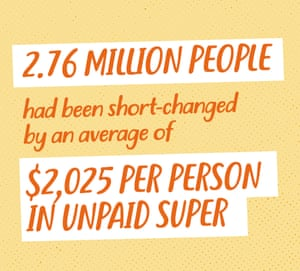 2.76 million people had been short-changed by an average of $2,025 per person in unpaid super