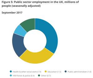 Breakdown of the UK public sector