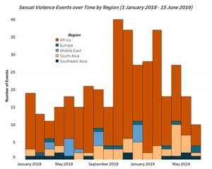 Sexual violence events chart