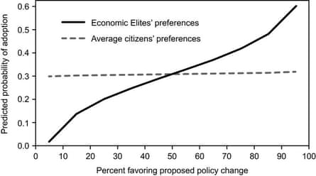 Data on correlations between public opinion/economic elites' preferences and odds of a policy being implemented, from Gilens & Page (2014).