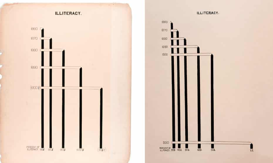 Original illustration (left) created by W.E.B. Du Bois showing date about African-Americans, and updated version (right) by Mona Chalabi