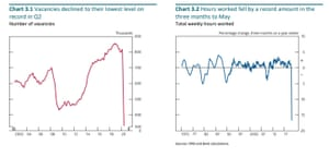 Bank of England work on unemployment