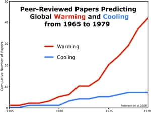 A survey of peer-reviewed scientific papers from 1965 to 1979 by Peterson et al. (2008) shows that few papers predicted global cooling (7 in total), while significantly more papers (42 in total) predicted global warming.