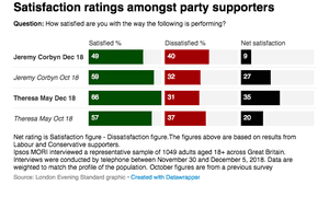 Satisfaction with May and Corbyn