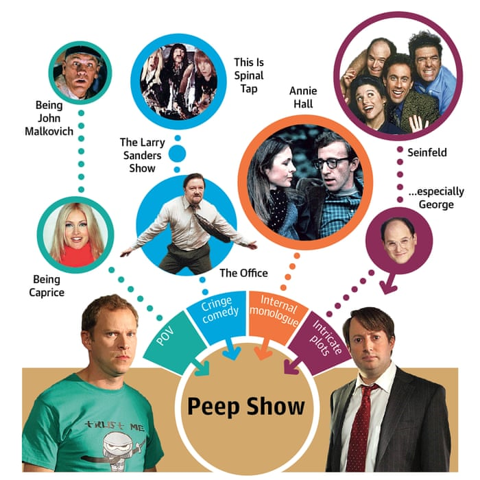 Anatomy Of A Tv Hit What Your Favourite Shows Are Made Of