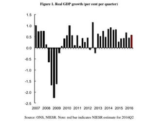 UK quarterly growth