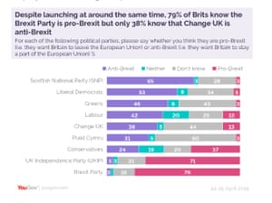 Polling on whether parties are seen as pro or anti-Brexit
