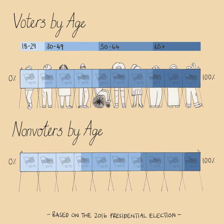 graph: People who do not vote are likely to be younger.