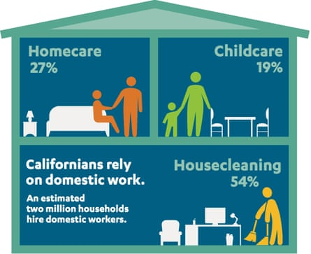 California domestic workers study infographic