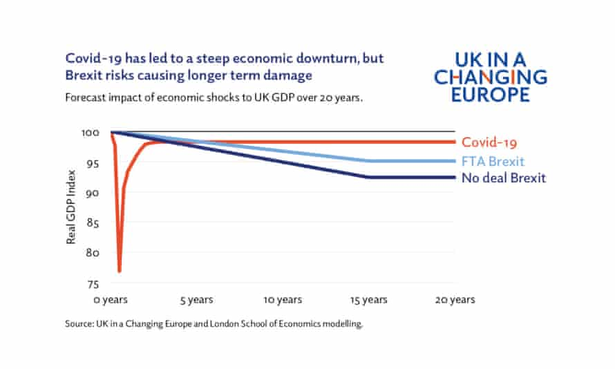 UK in a Changing Europe and LSE modelling of Brexit and Covid impact