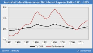 A graph showing federal government net interest payment ratios 1971-2015 in Australia.