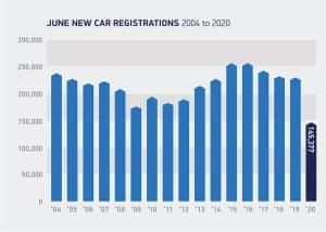UK car sales in June