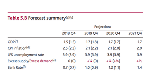 Bank of England inflation and growth forecasts