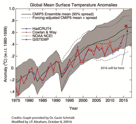Global surface temperature observations vs. CMIP5 model simulations.