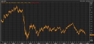 Pound vs dollar over the last decade