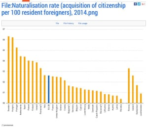 Acquisition of citizenship per 100 resident foreigners for all EU states