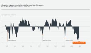 An asset bubble ready to burst?
