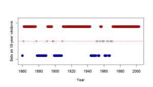 Chart showing the outcome of potential bets placed from 1860 to 2005 that the next decade would be warmer than the previous one