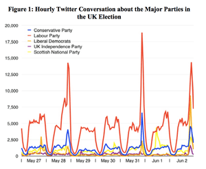 The number of tweets on hashtags about each of the major parties over the final full week of the general election.