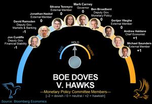 Bank of England's MPC