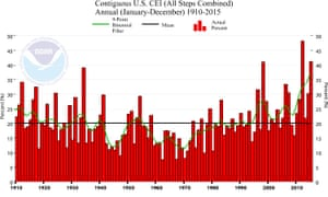 """Tracking """"Weather Whiplash"""" in the USA: the graph above shows the percentage of the USA in severe flood or drought from 1910 to 2015."""
