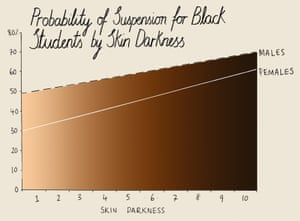 Using data from The National Longitudinal Survey of Youth, US sociologists found a clear correlation between how dark a student's skin is and the probability that they would be suspended.   Source: Lance Hannon et al, Race and Social Problems, 2013