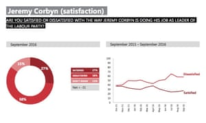 How Corbyn's satisfaction ratings have changed.
