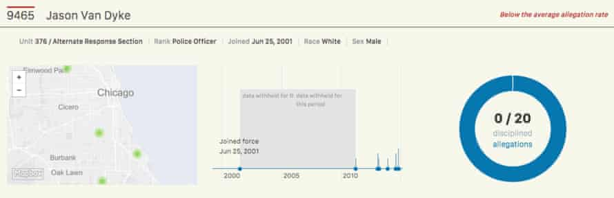 Data on officer Jason Van Dyke's formal complaints.