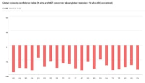 Survey of public worries about a global downturn