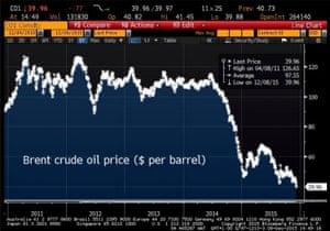 Rohöl-Futures stiegen während der U.S. Session am Mittwoch. Auf der New York Mercantile Exchange, wurden Rohöl-Futures für die Januarlieferung, bei 54,97 Dollar per Barrel gehandelt, wärend der Artikel geschrieben wird, ein Anstieg von 2,88%.