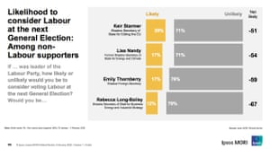 Polling - among non-Labour supporters.